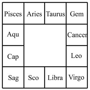 south indian style horoscope